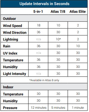 Update Interval Comparison of AcuRite Atlas and 5-in-1 Weather Station