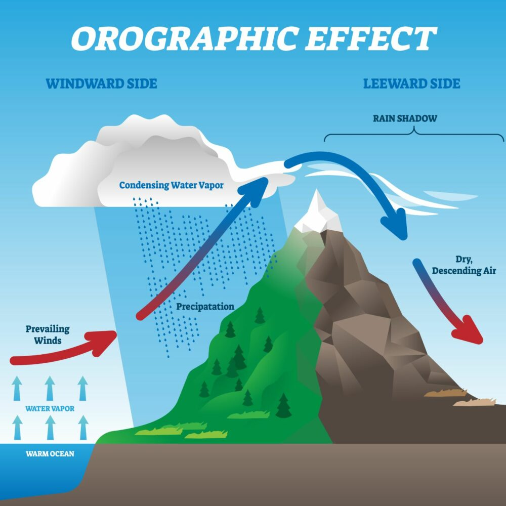 an illustration of the orographic effect